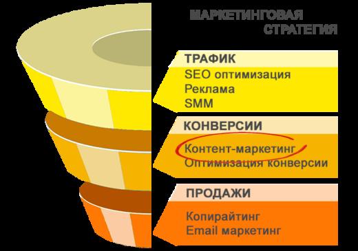 контент-маркетинг в воронке привлечения клиента