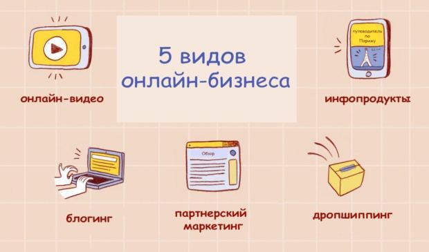 5 видов бизнеса в интернете